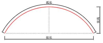 p3弧形led显示屏弦高弦长测量方法
